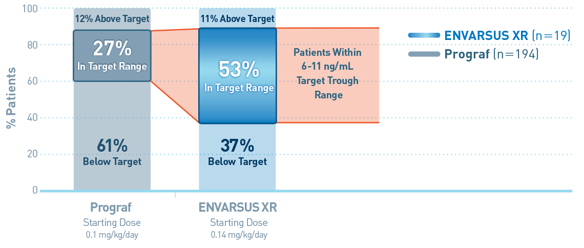53% of ENVARSUS XR patients in target range after initial dose